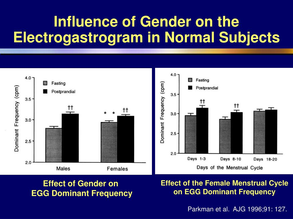 Influence of Gender on the