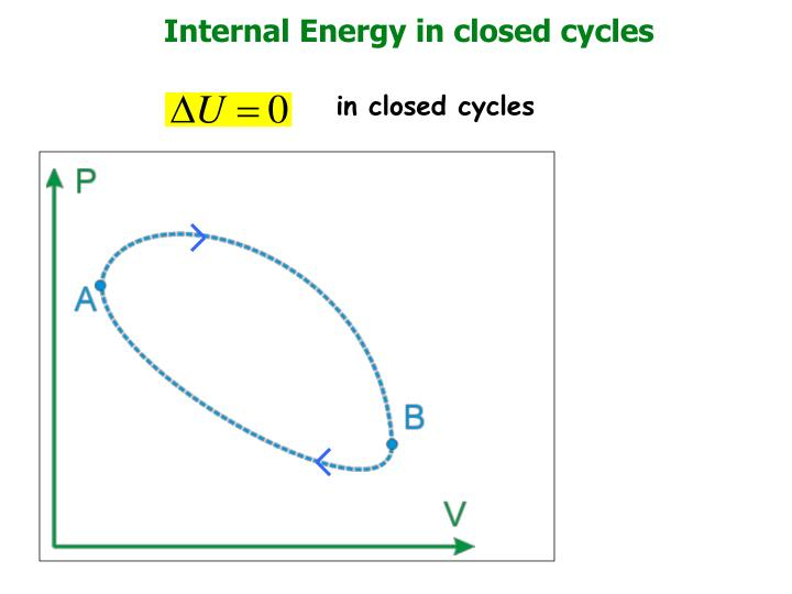 Internal Energy in closed cycles