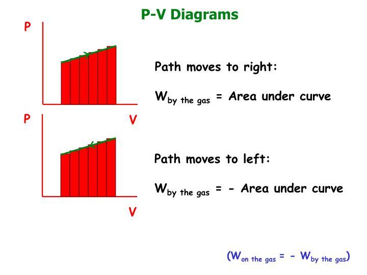 P-V Diagrams