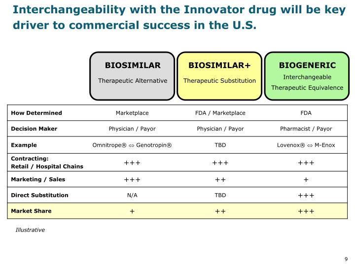 Interchangeability with the Innovator drug will be key driver to commercial success in the U.S.