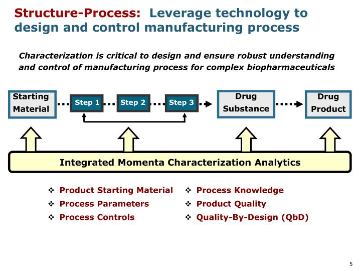 Structure-Process:
