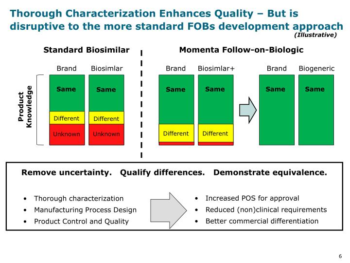 Thorough Characterization Enhances Quality – But is  disruptive to the more standard FOBs development approach