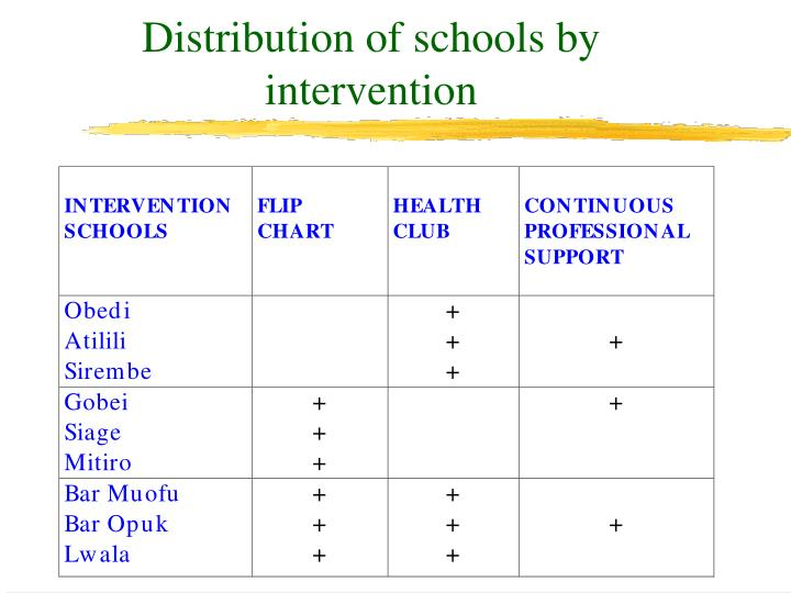Distribution of schools by intervention