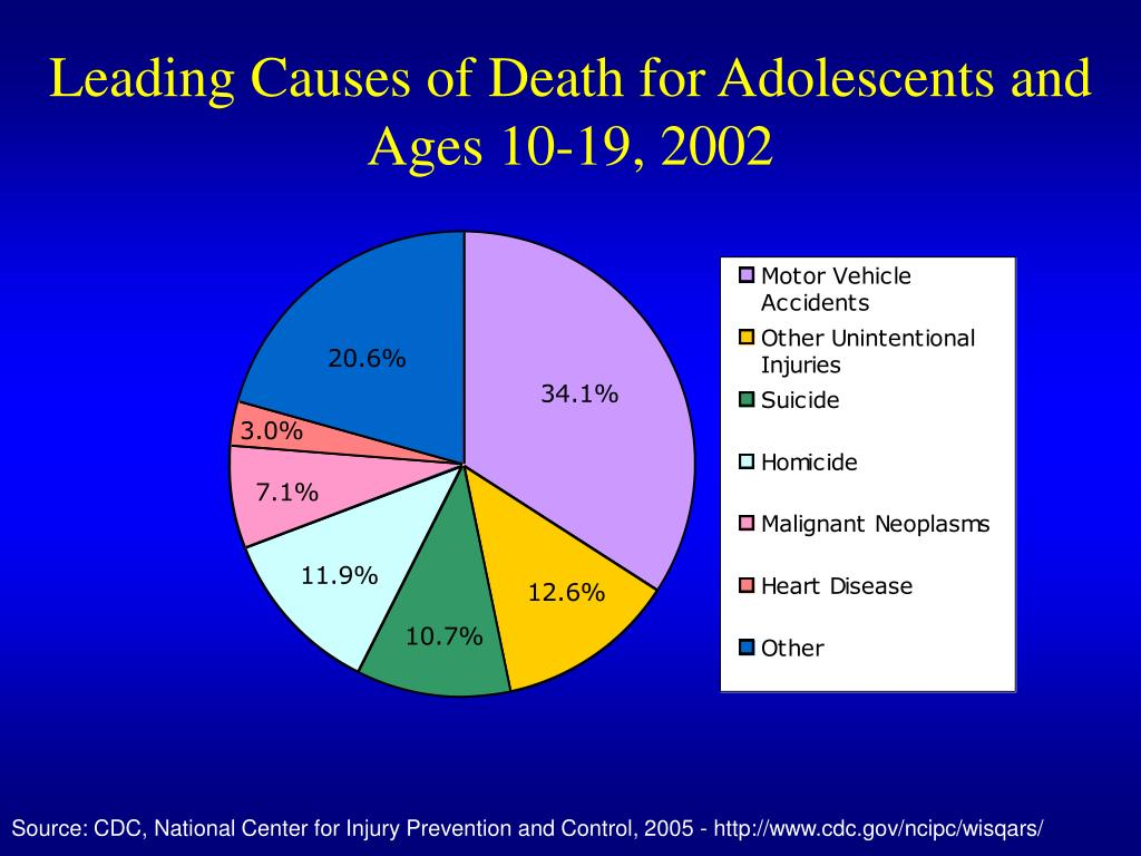Leading Causes of Death for Adolescents and Ages 10-19, 2002
