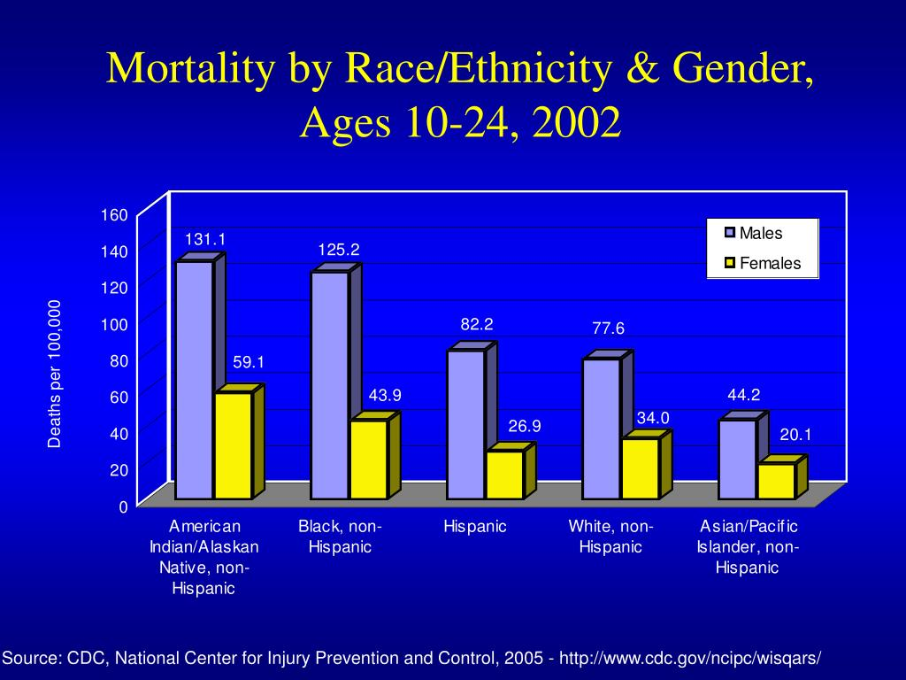 Mortality by Race/Ethnicity & Gender,