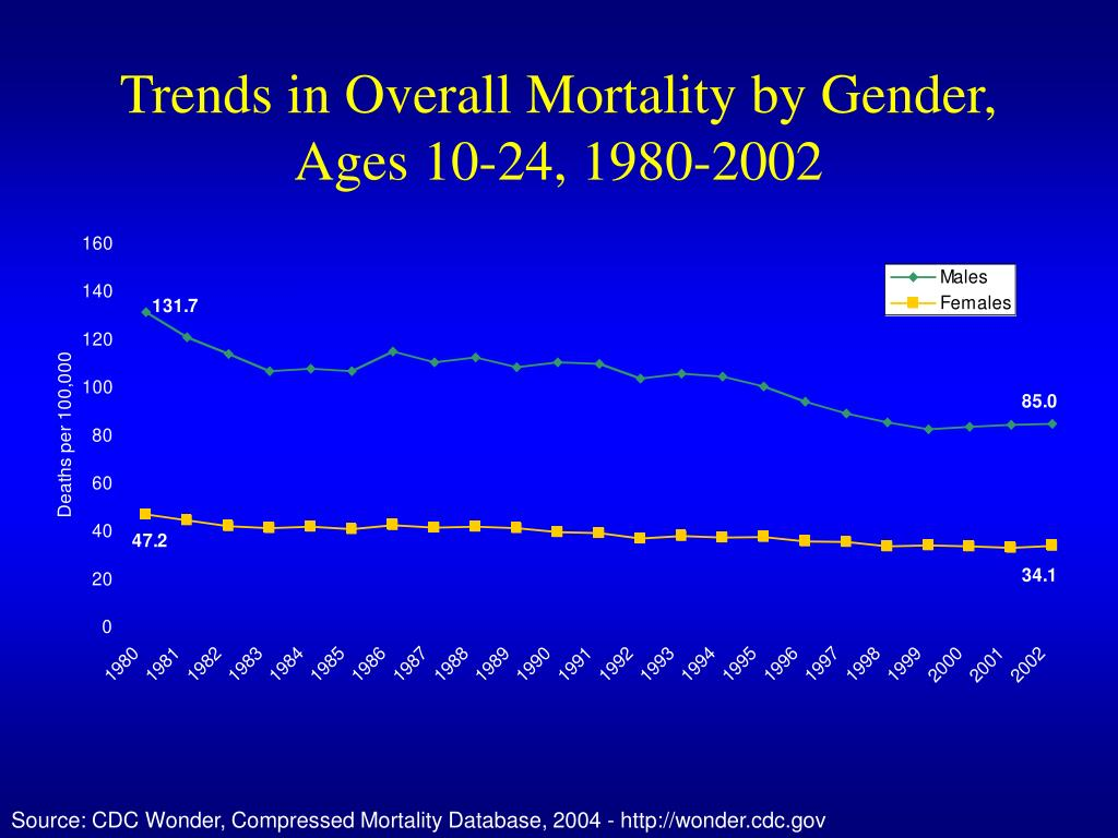 Trends in Overall Mortality by Gender,