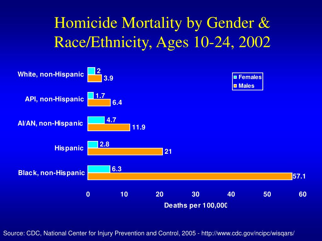 Homicide Mortality by Gender & Race/Ethnicity, Ages 10-24, 2002