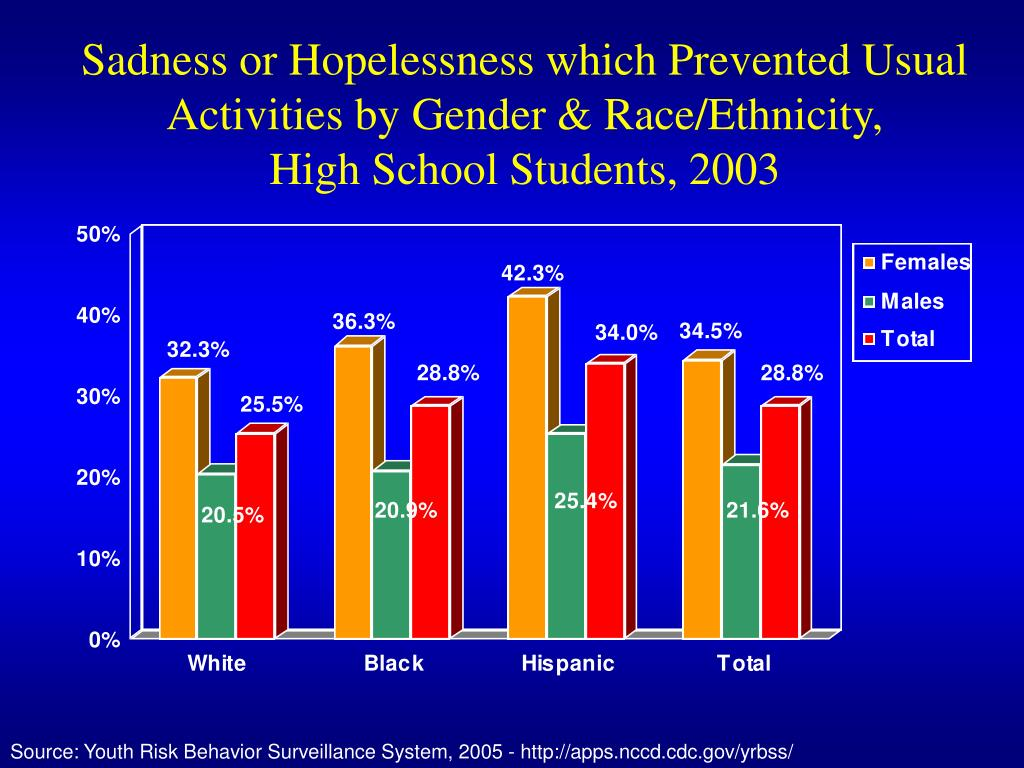 Sadness or Hopelessness which Prevented Usual Activities by Gender & Race/Ethnicity,