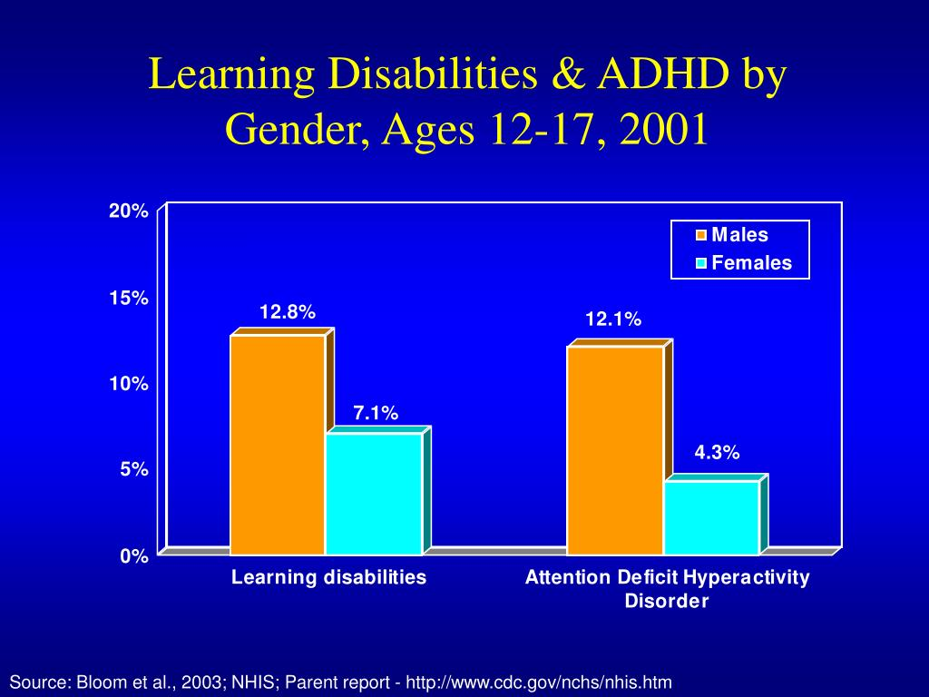 Learning Disabilities & ADHD by Gender, Ages 12-17, 2001