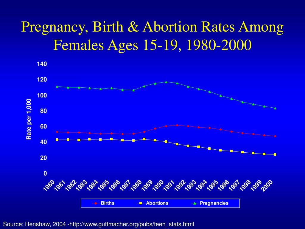 Pregnancy, Birth & Abortion Rates Among Females Ages 15-19, 1980-2000