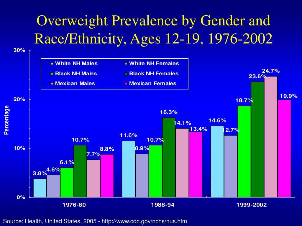 Overweight Prevalence by Gender and Race/Ethnicity, Ages 12-19, 1976-2002