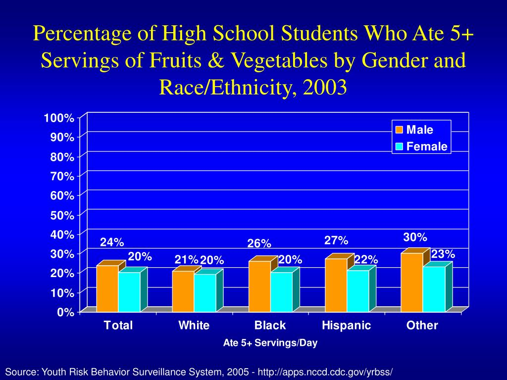 Percentage of High School Students Who Ate 5+ Servings of Fruits & Vegetables by Gender and Race/Ethnicity, 2003