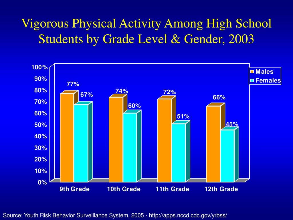 Vigorous Physical Activity Among High School Students by Grade Level & Gender, 2003