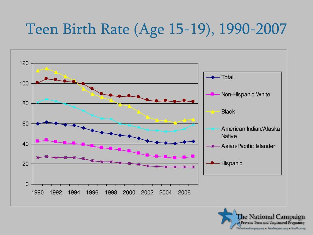 Teen Birth Rate (Age 15-19), 1990-2007