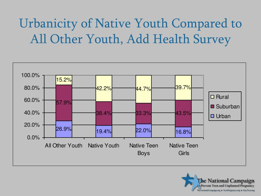 Urbanicity of Native Youth Compared to All Other Youth, Add Health Survey