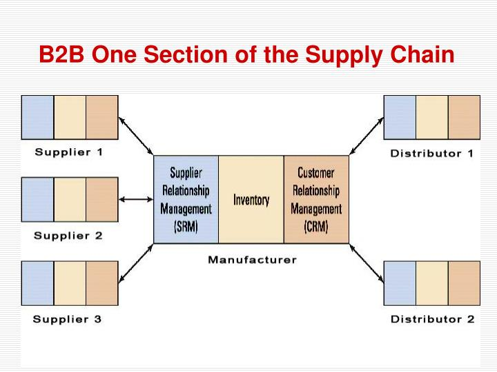 B2B One Section of the Supply Chain