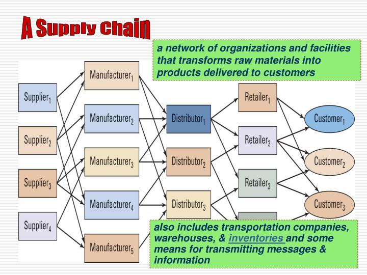 A Supply Chain