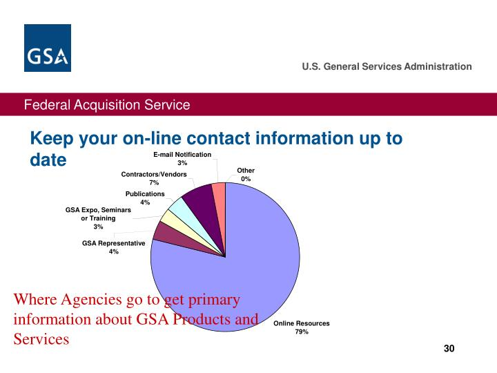 Keep your on-line contact information up to date