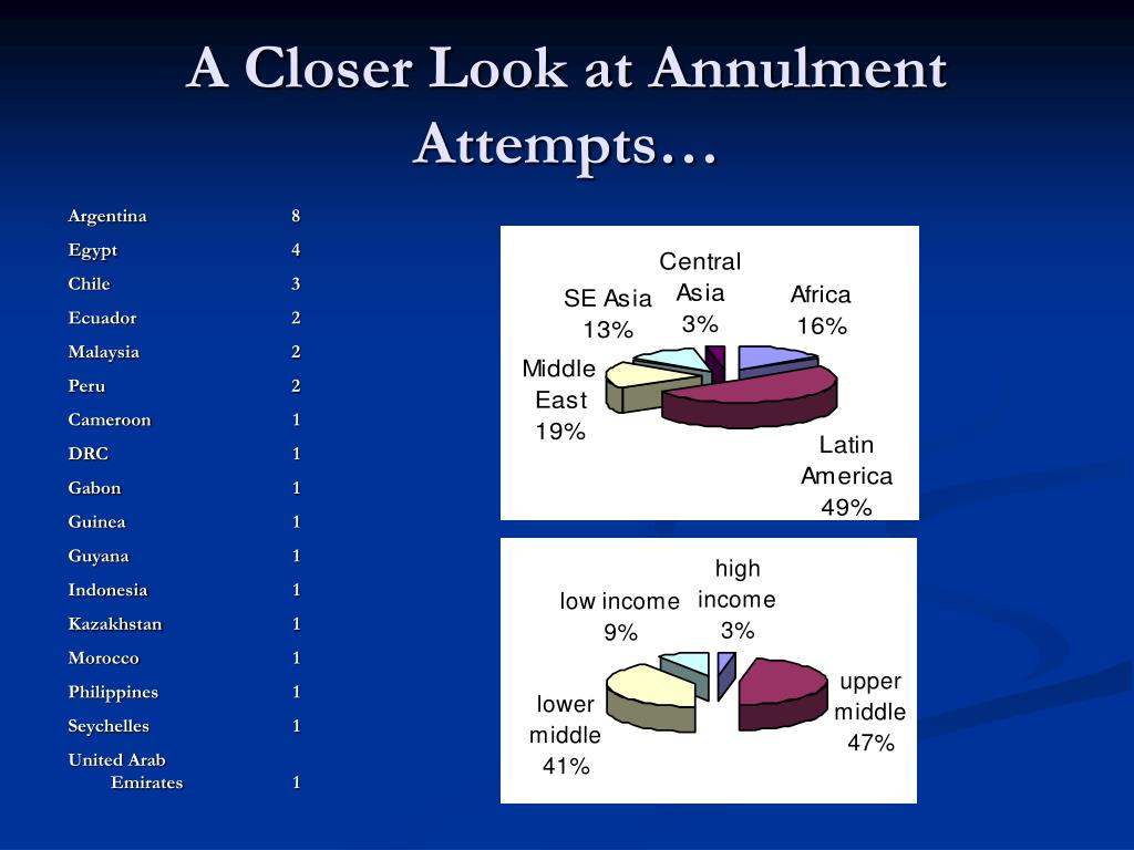 A Closer Look at Annulment Attempts…