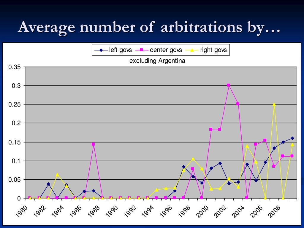 Average number of arbitrations by…