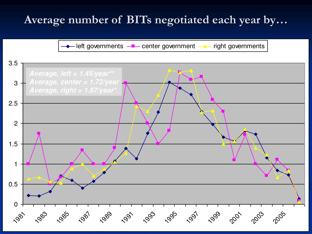 Average number of BITs negotiated each year by…