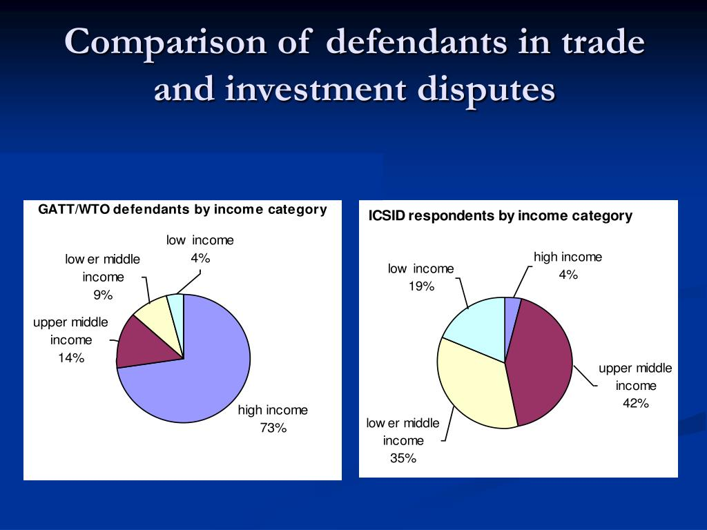 Comparison of defendants in trade and investment disputes
