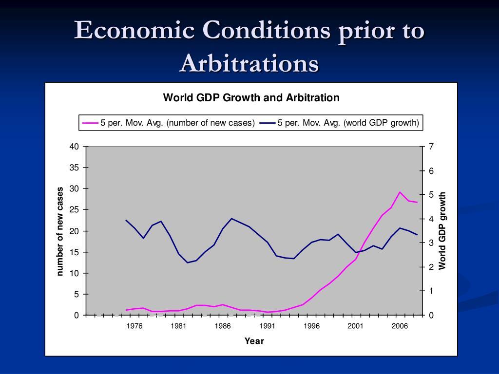 Economic Conditions prior to Arbitrations