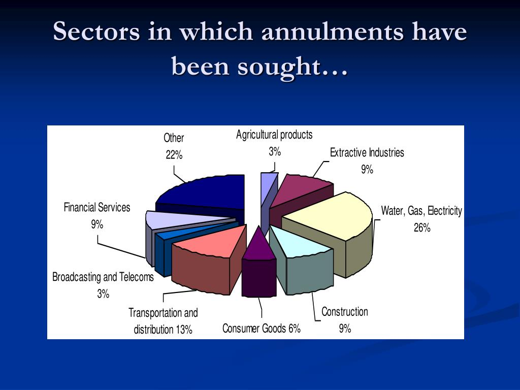 Sectors in which annulments have been sought…