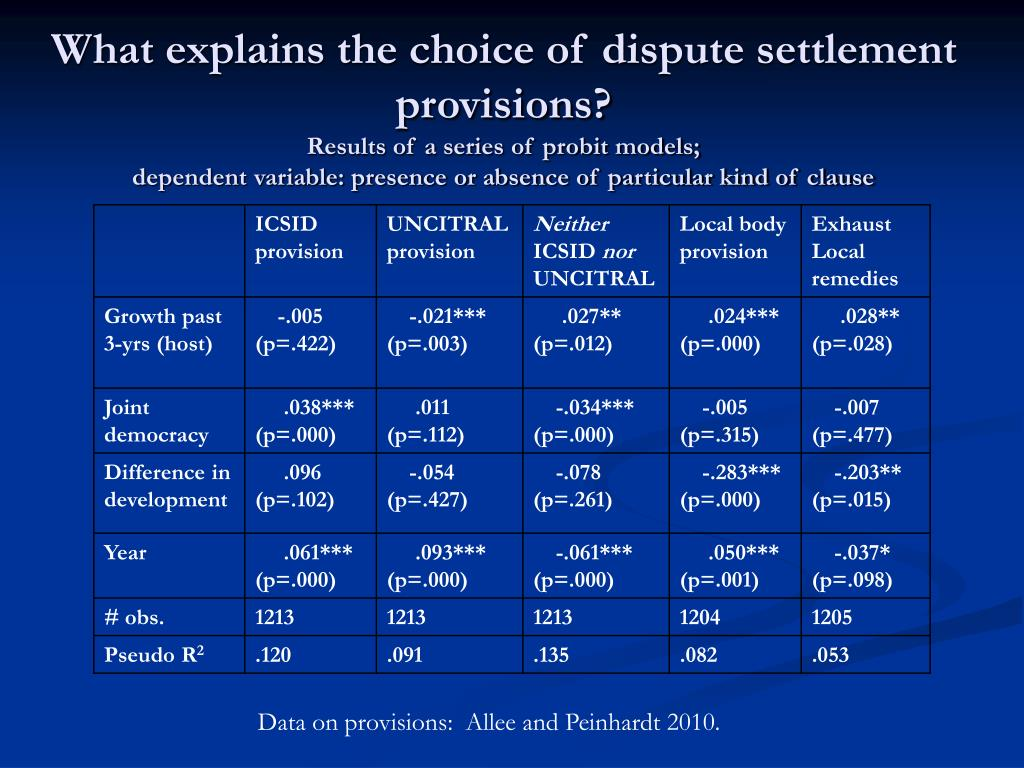 What explains the choice of dispute settlement provisions?