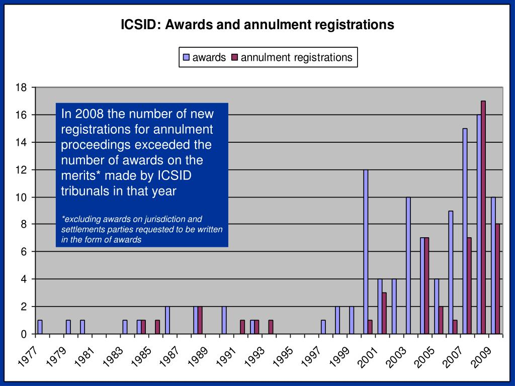 In 2008 the number of new registrations for annulment proceedings exceeded the number of awards on the merits* made by ICSID tribunals in that year