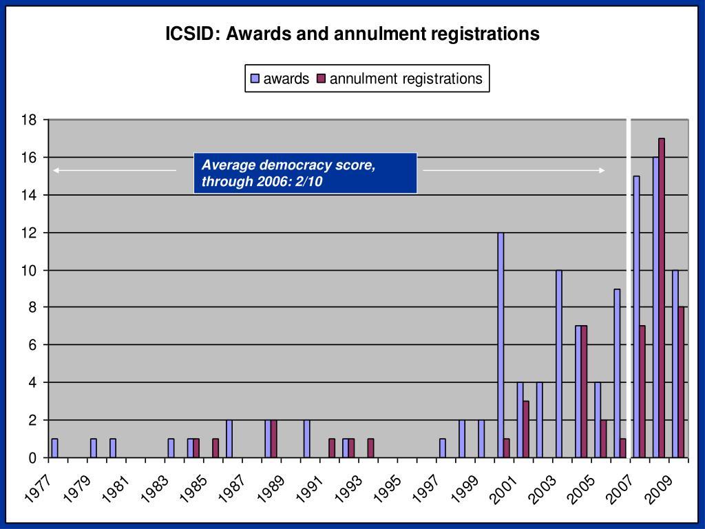 Average democracy score, post 2006: 6/10