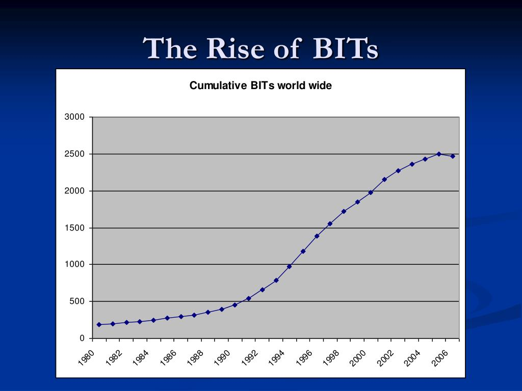 The Rise of BITs