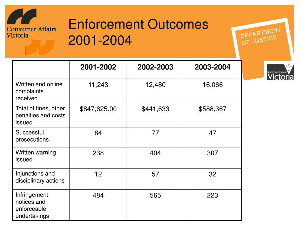Enforcement Outcomes