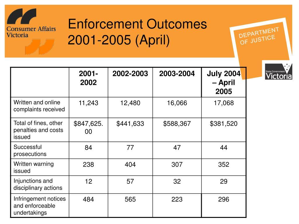 Enforcement Outcomes 2001-2005 (April)