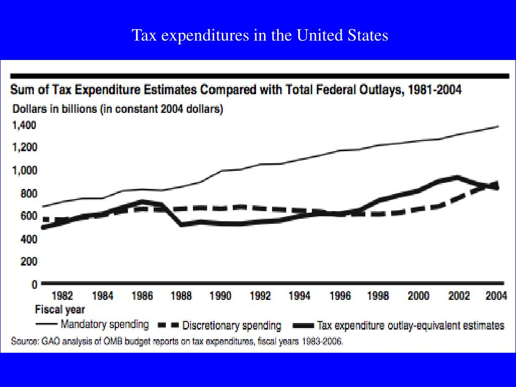 Tax expenditures in the United States