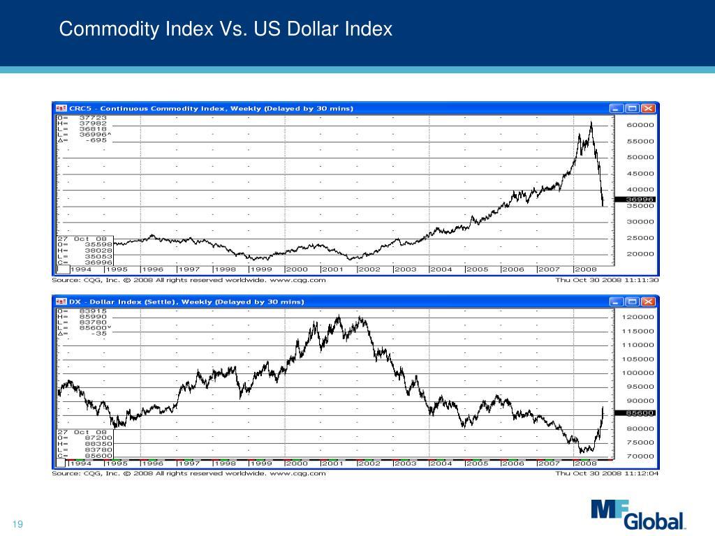 Commodity Index Vs. US Dollar Index