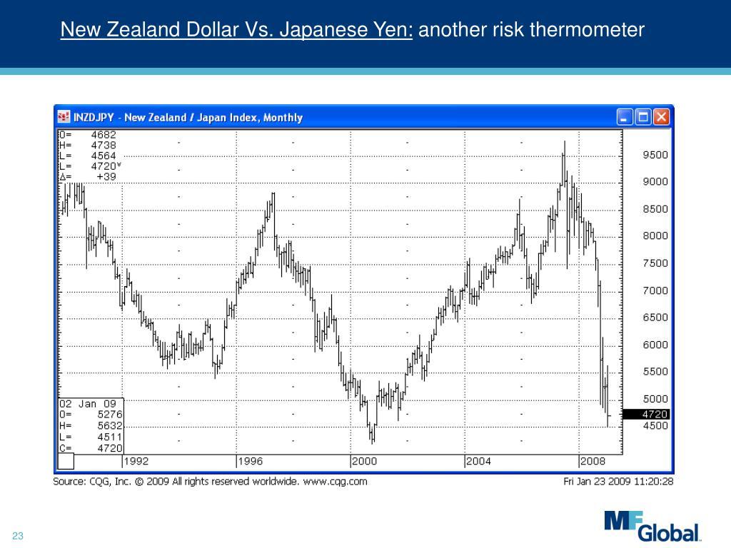 New Zealand Dollar Vs. Japanese Yen: