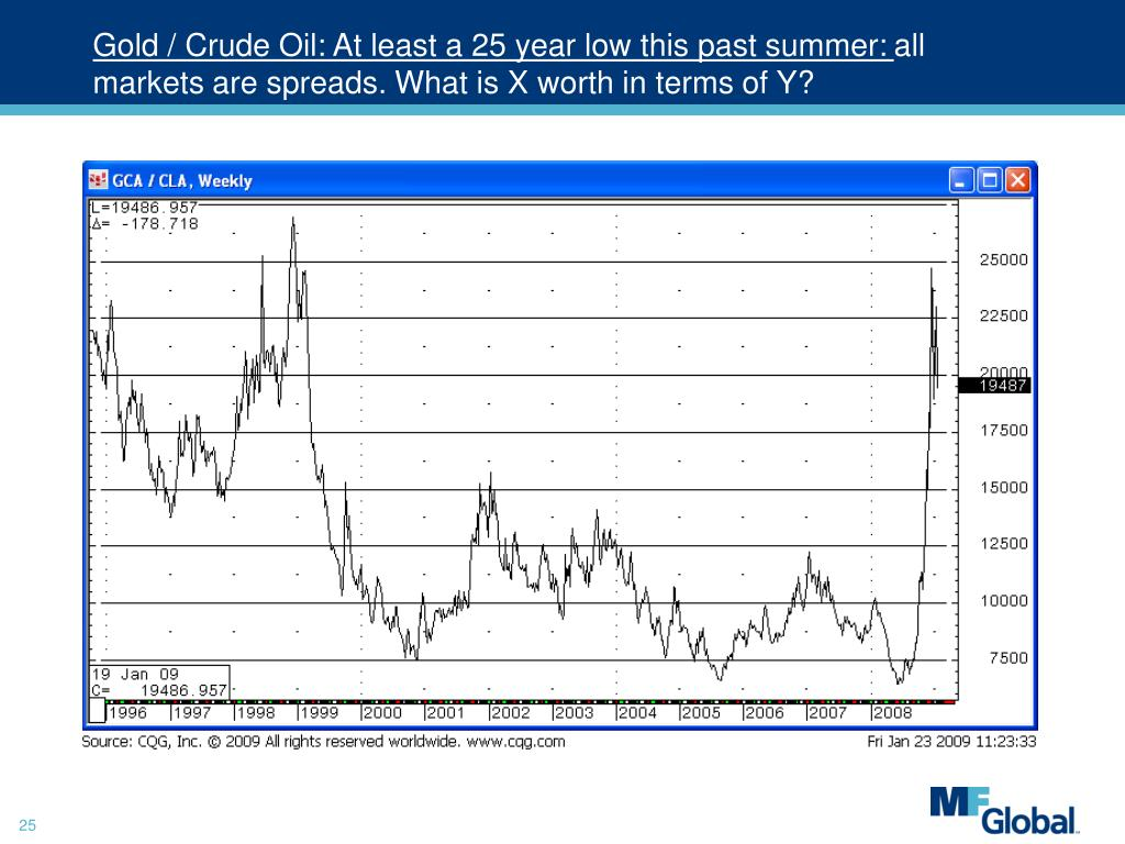 Gold / Crude Oil: At least a 25 year low this past summer: