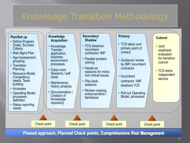 Knowledge Transition Methodology