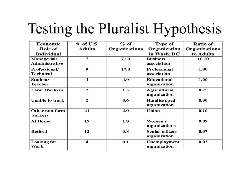 Testing the Pluralist Hypothesis
