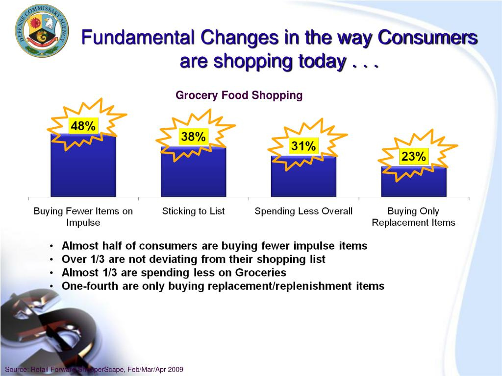 Fundamental Changes in the way Consumers are shopping today . . .