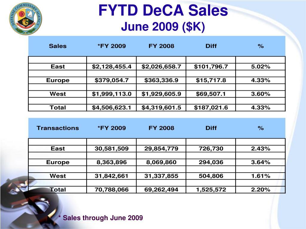 FYTD DeCA Sales