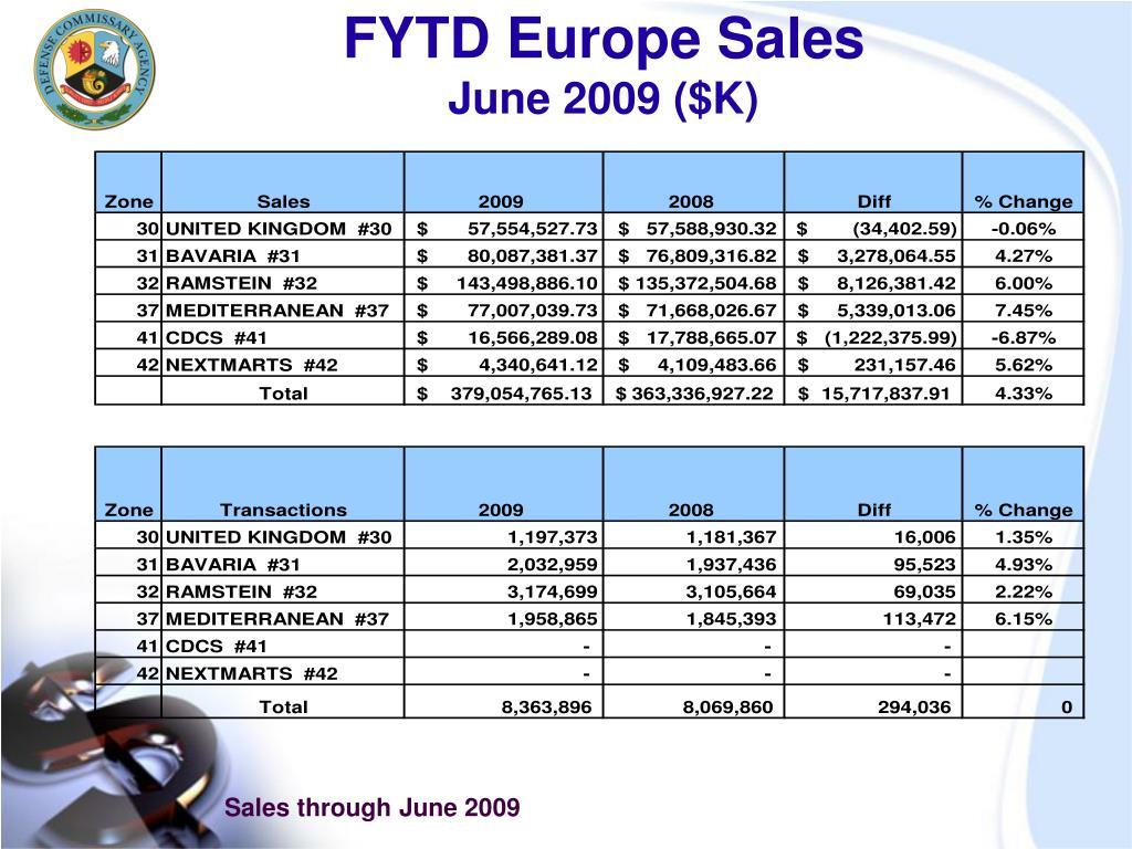 FYTD Europe Sales