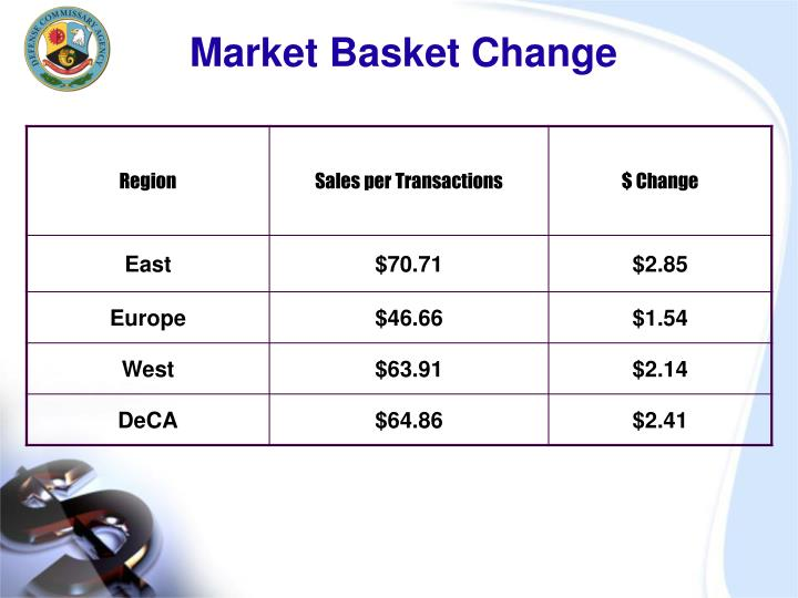 Market basket change