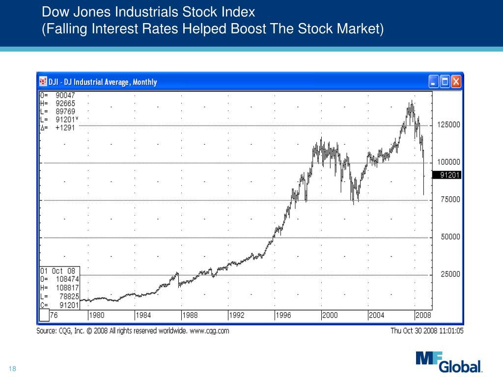 Dow Jones Industrials Stock Index