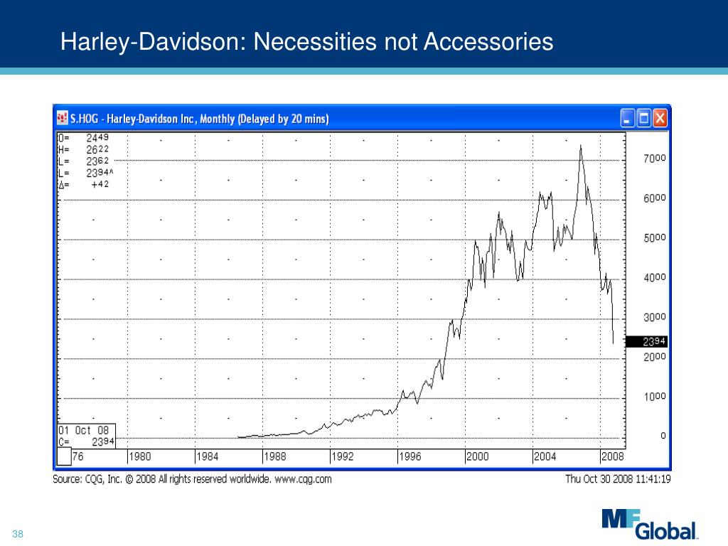 Harley-Davidson: Necessities not Accessories