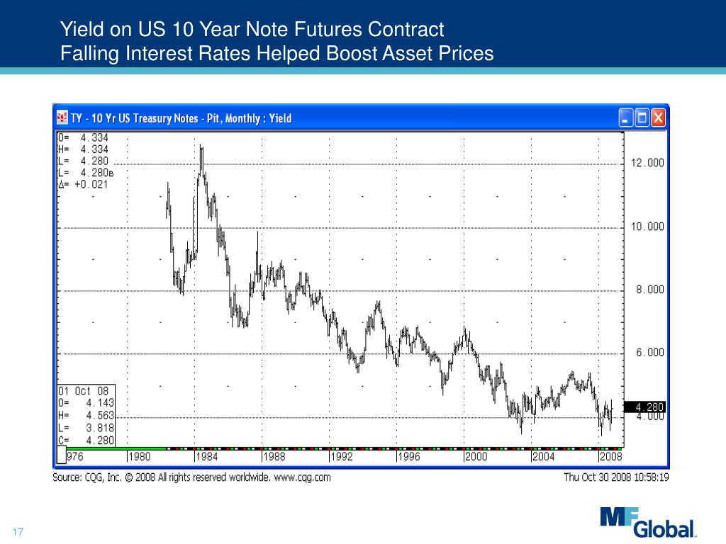 Yield on US 10 Year Note Futures Contract