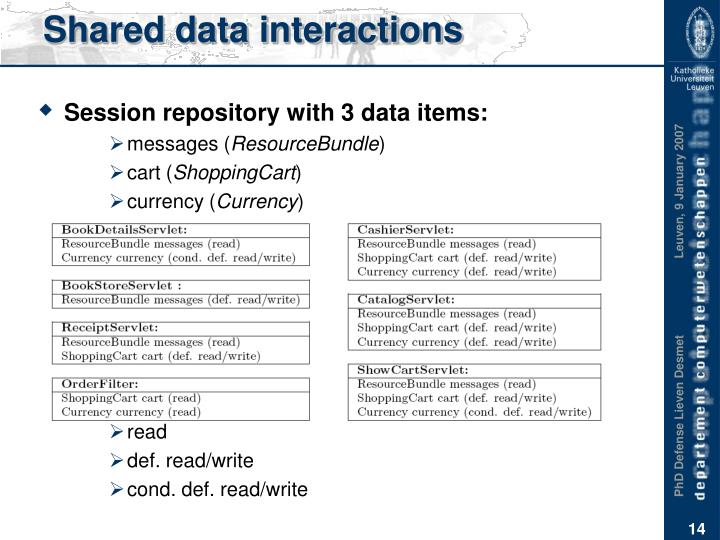 Shared data interactions