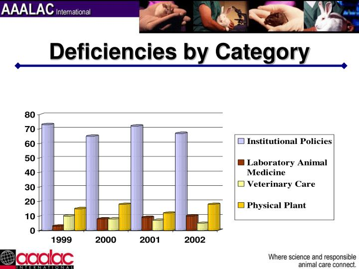 Deficiencies by Category