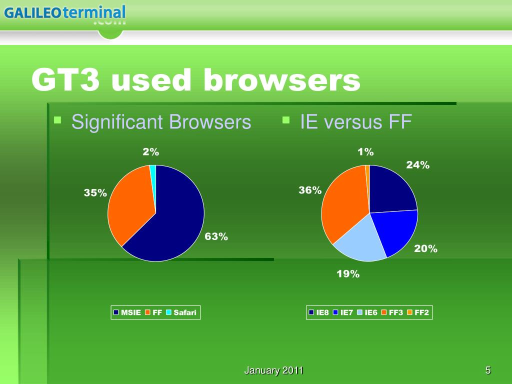 Significant Browsers
